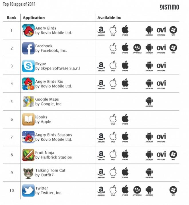 apps mas descargadas 2011