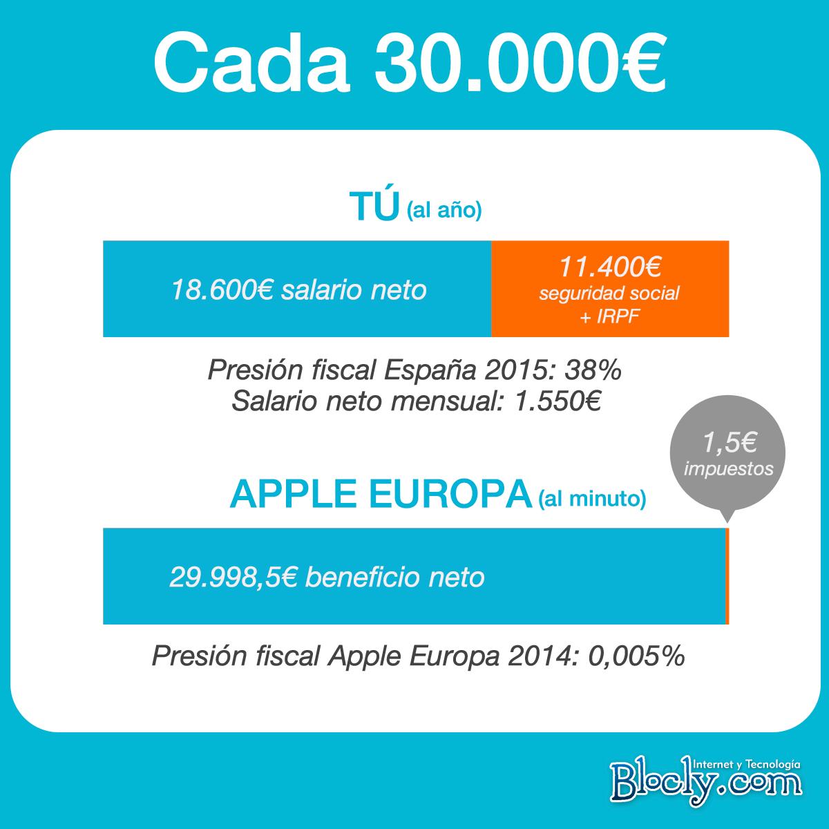 Evasión impuestos Apple en Europa