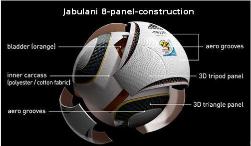 Los 8 paneles del Jabulani